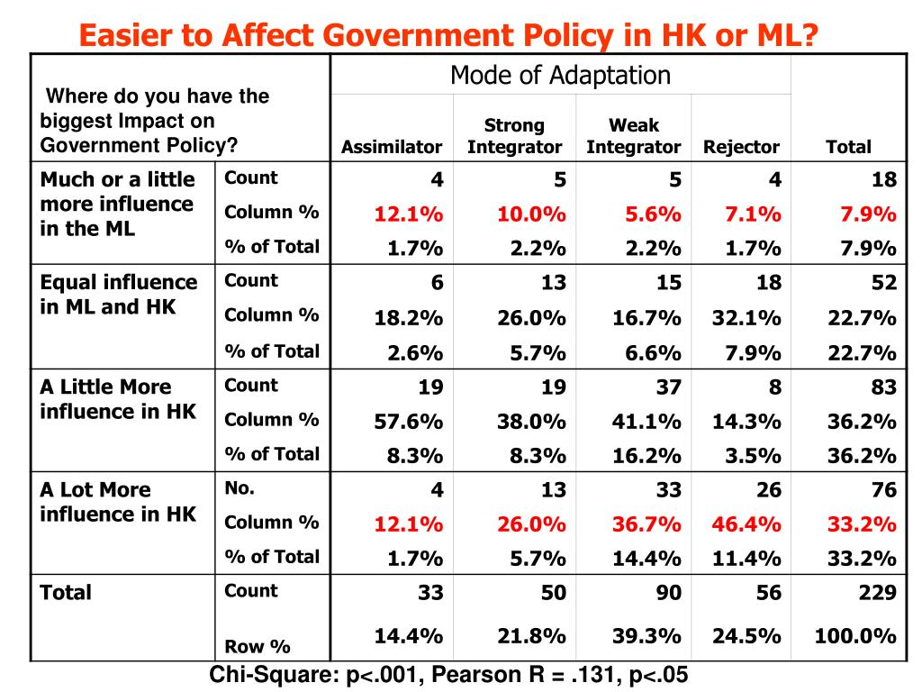 Easier to Affect Government Policy in HK or ML?
