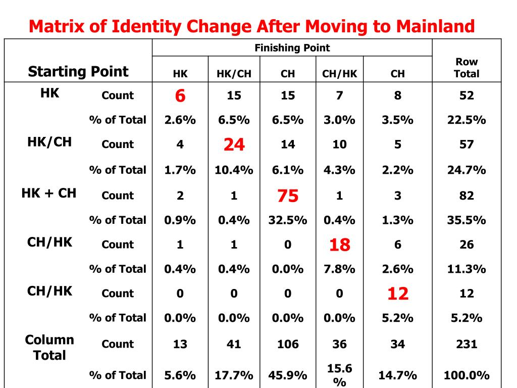 Matrix of Identity Change After Moving to Mainland