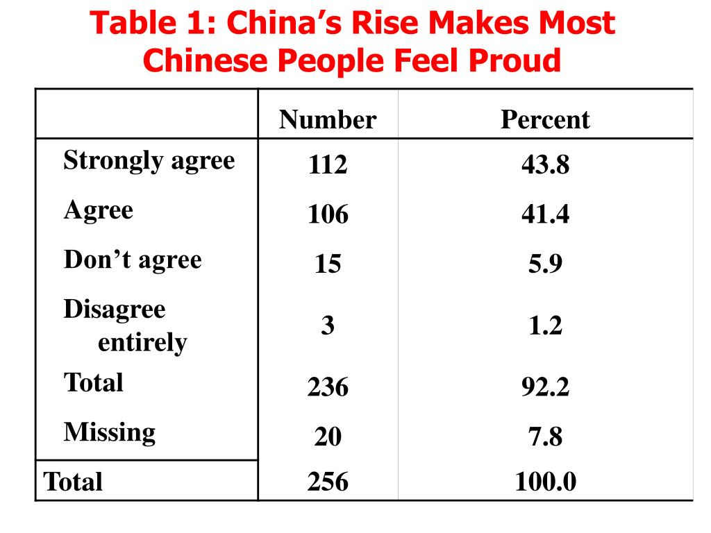 Table 1: China's Rise Makes Most Chinese People Feel Proud