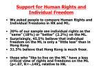 support for human rights and individual freedom