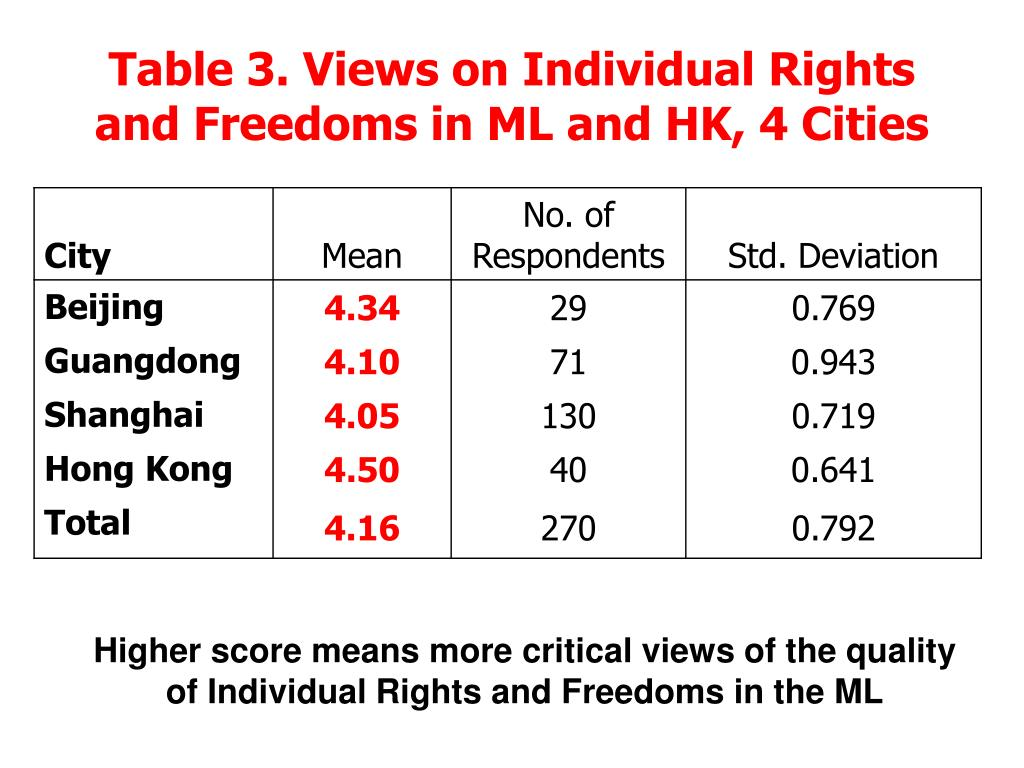 Table 3. Views on Individual Rights and Freedoms in ML and HK, 4 Cities
