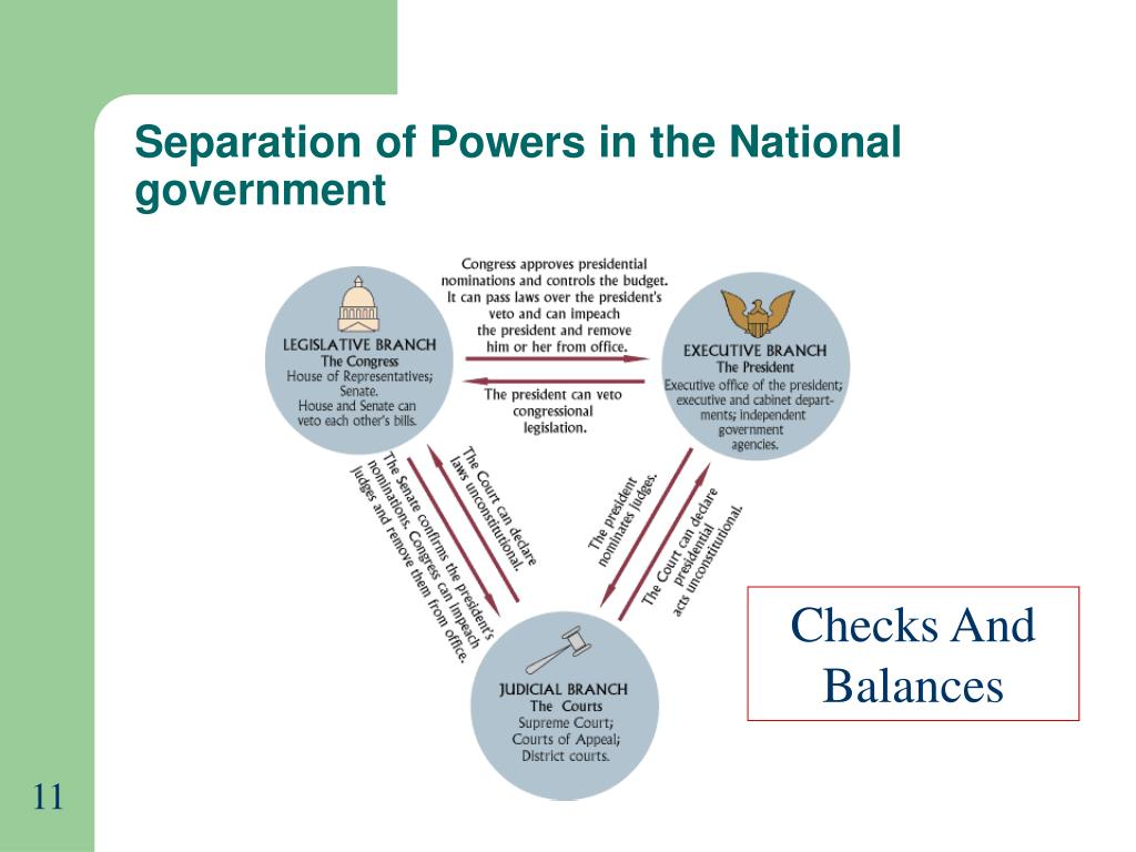 Separation of Powers in the National government