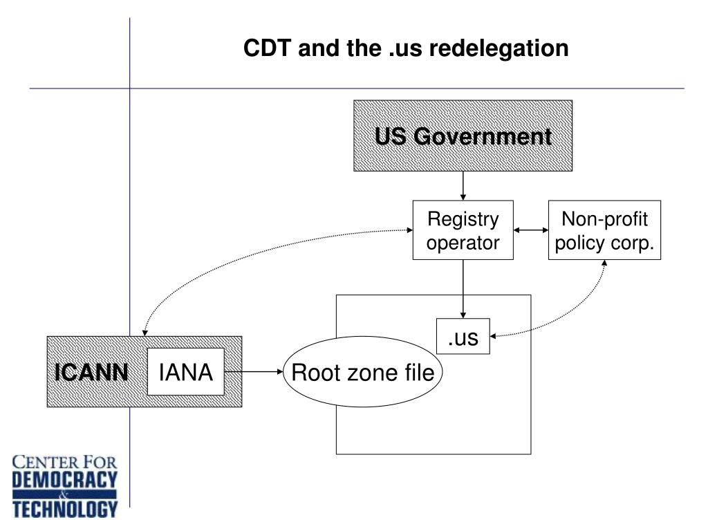 CDT and the .us redelegation