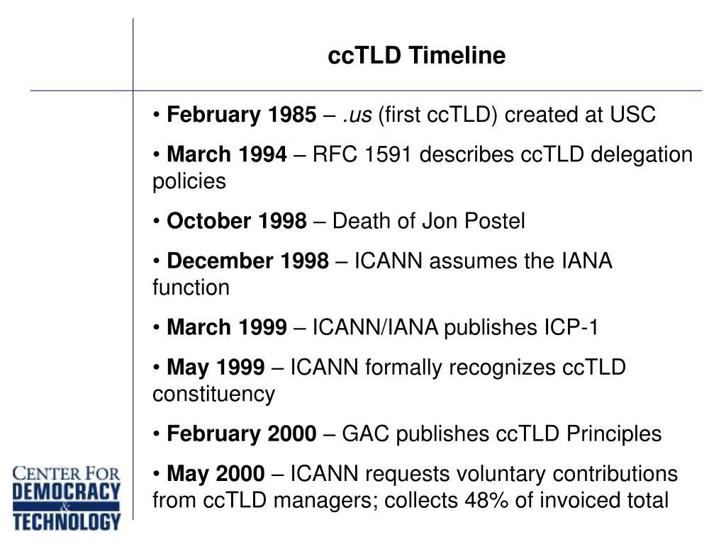 ccTLD Timeline