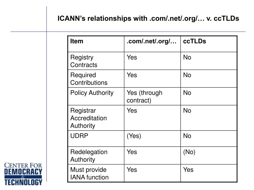 ICANN's relationships with .com/.net/.org/… v. ccTLDs