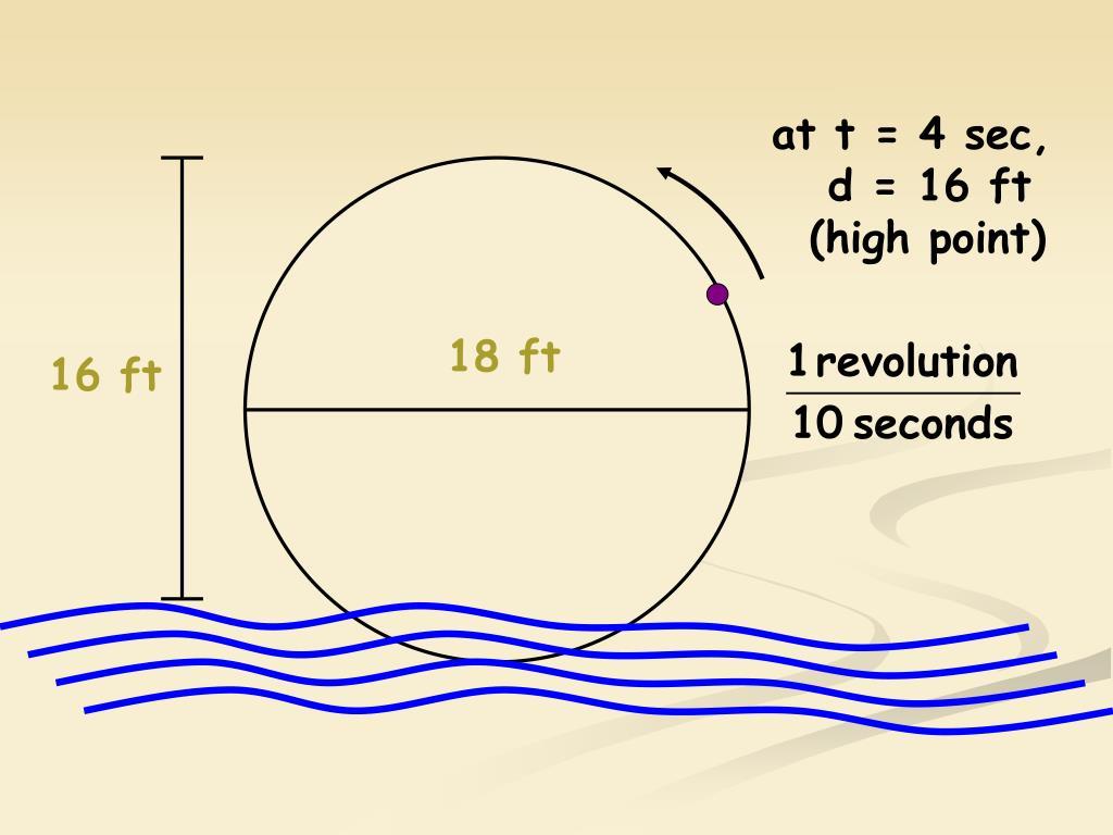 at t = 4 sec,
