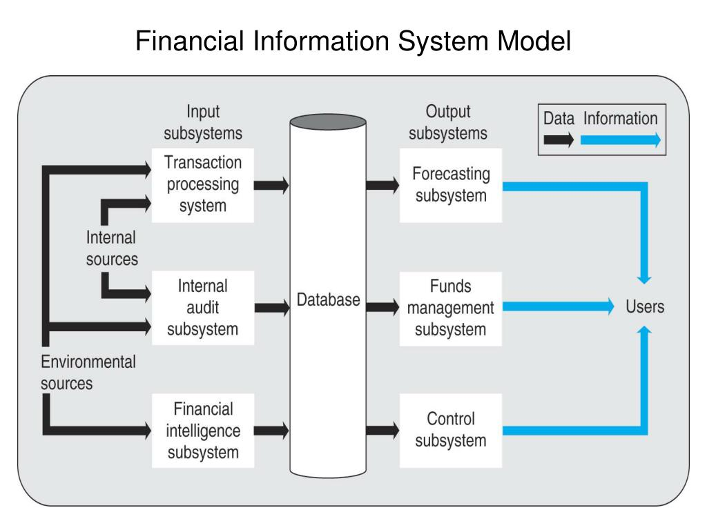 financial information systems essay This briefing on accounting information systems ais will discuss the process of improving the ais for kudler fine foods the use of industry-specific.