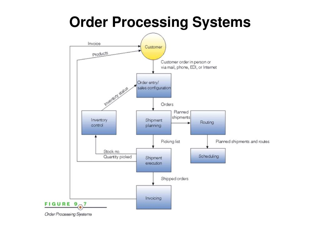 Ppt Transaction Processing System Tps Powerpoint