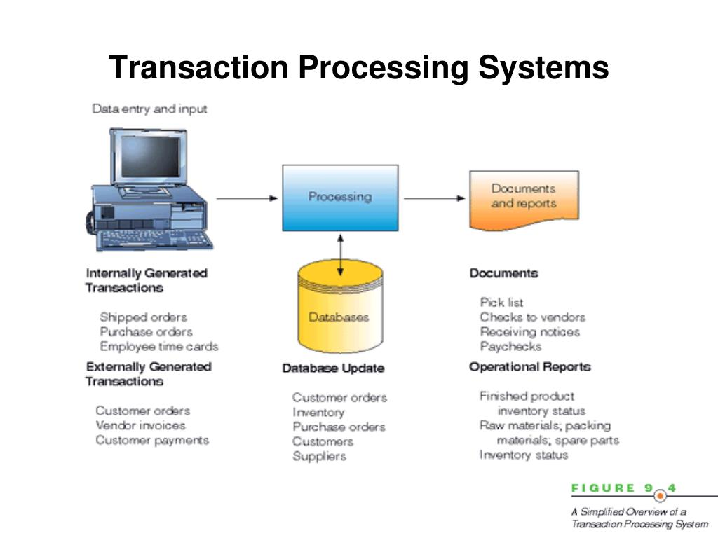 transaction processing system in a supermarket Supermarket – a segment of  from the perspective of a merchant transaction processing system,  everything you wanted to know about credit card processing.