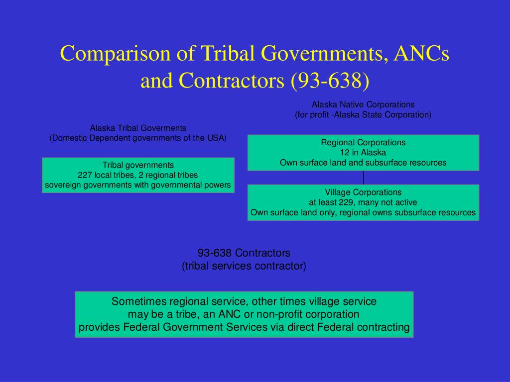 Comparison of Tribal Governments, ANCs and Contractors (93-638)