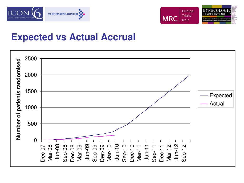 Expected vs Actual Accrual