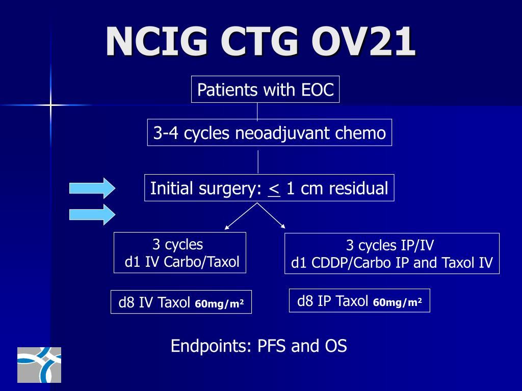 NCIG CTG OV21