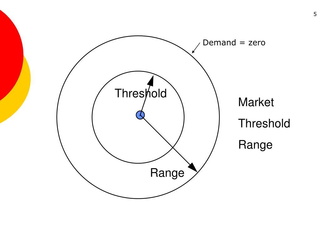 Demand = zero