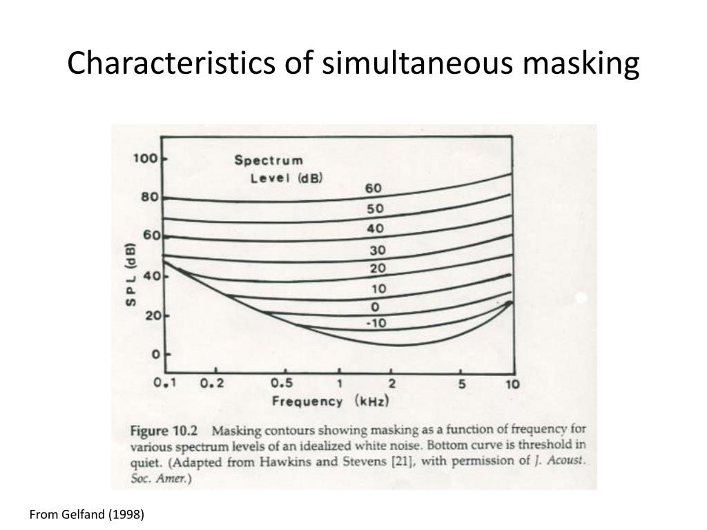 Characteristics of simultaneous masking