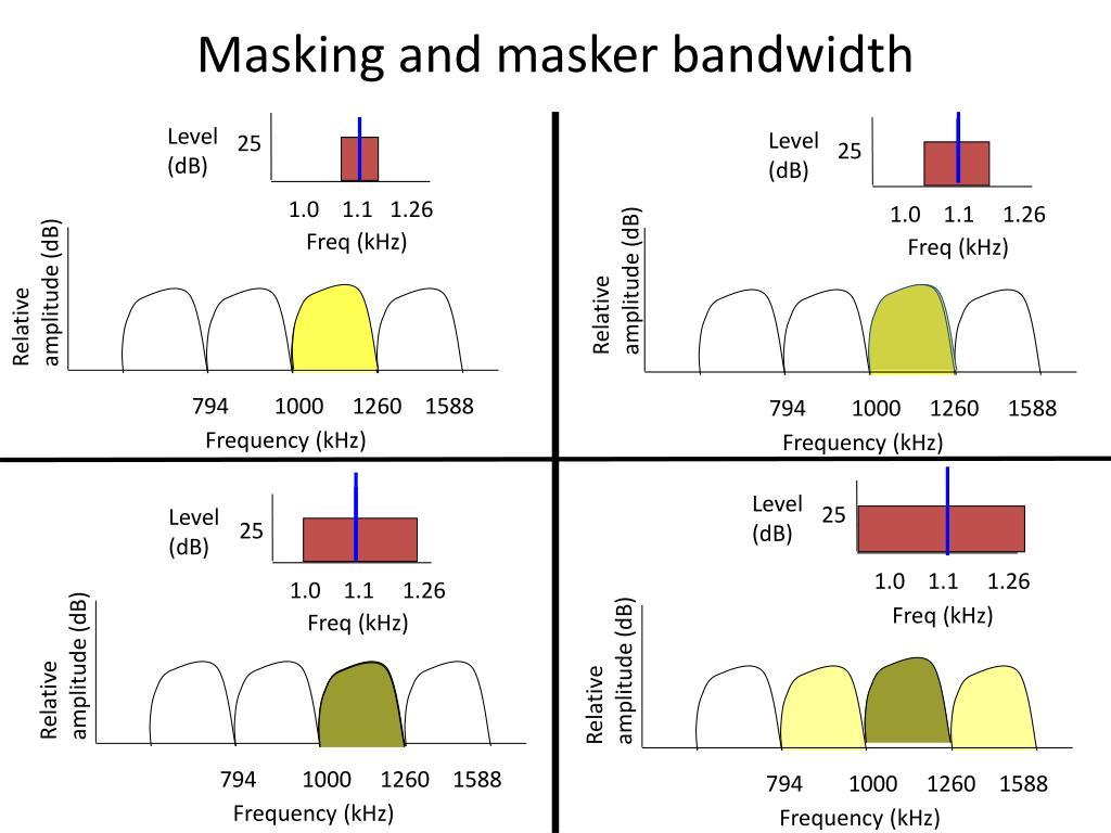 Masking and masker bandwidth