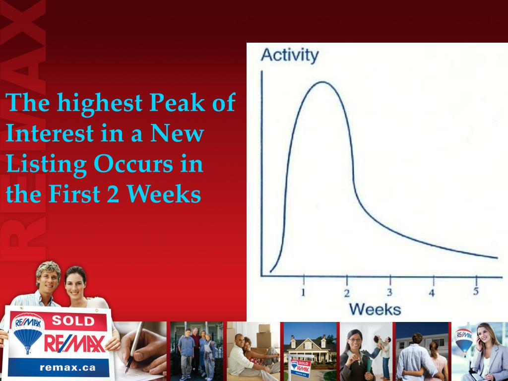The highest Peak of Interest in a New Listing Occurs in the First 2 Weeks