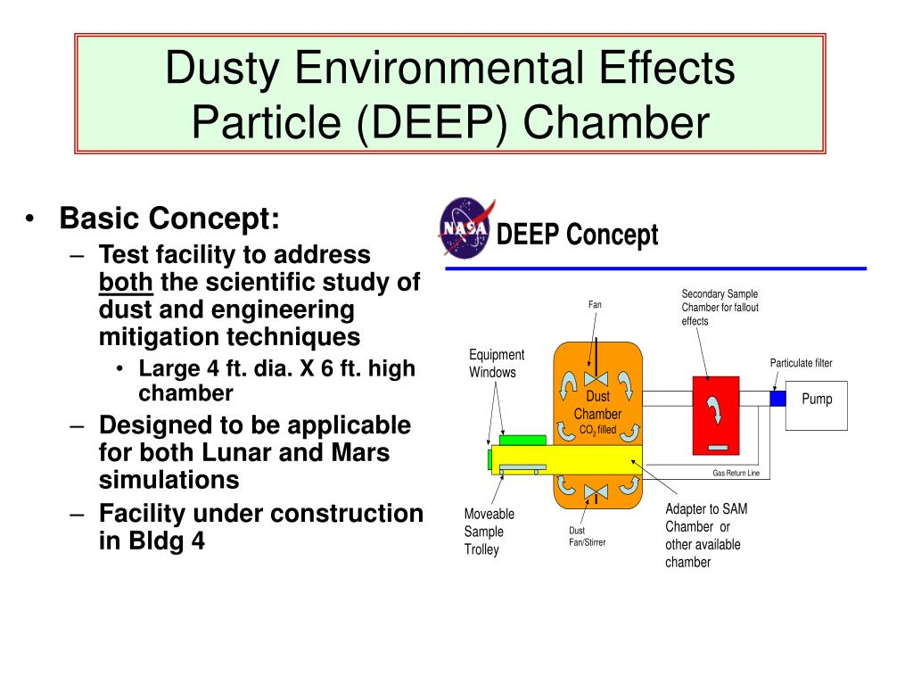 Dusty Environmental Effects Particle (DEEP) Chamber