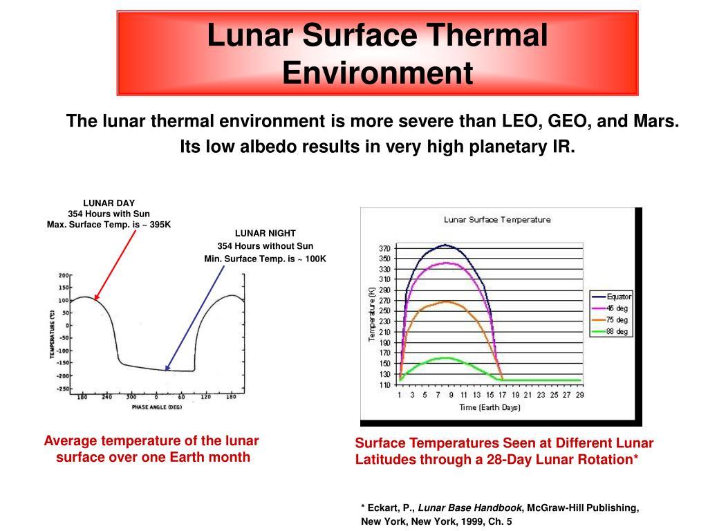 Lunar Surface Thermal Environment