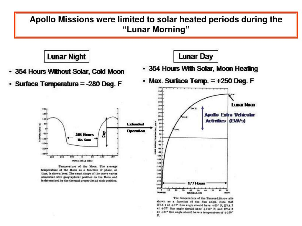 """Apollo Missions were limited to solar heated periods during the """"Lunar Morning"""""""