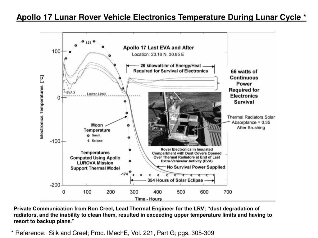 Apollo 17 Lunar Rover Vehicle Electronics Temperature During Lunar Cycle *