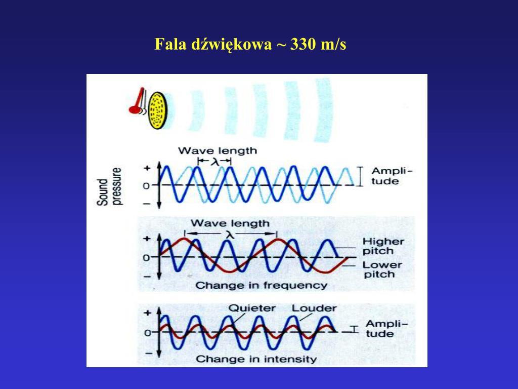 Fala dźwiękowa ~ 330 m/s