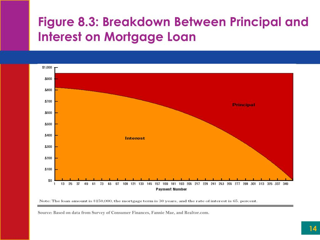 Source: Based on data from Survey of Consumer Finances, Fannie Mae, and Realtor.com.
