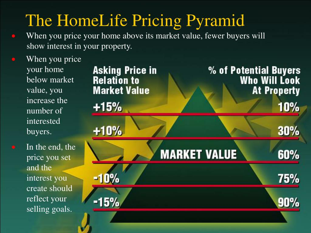 The HomeLife Pricing Pyramid