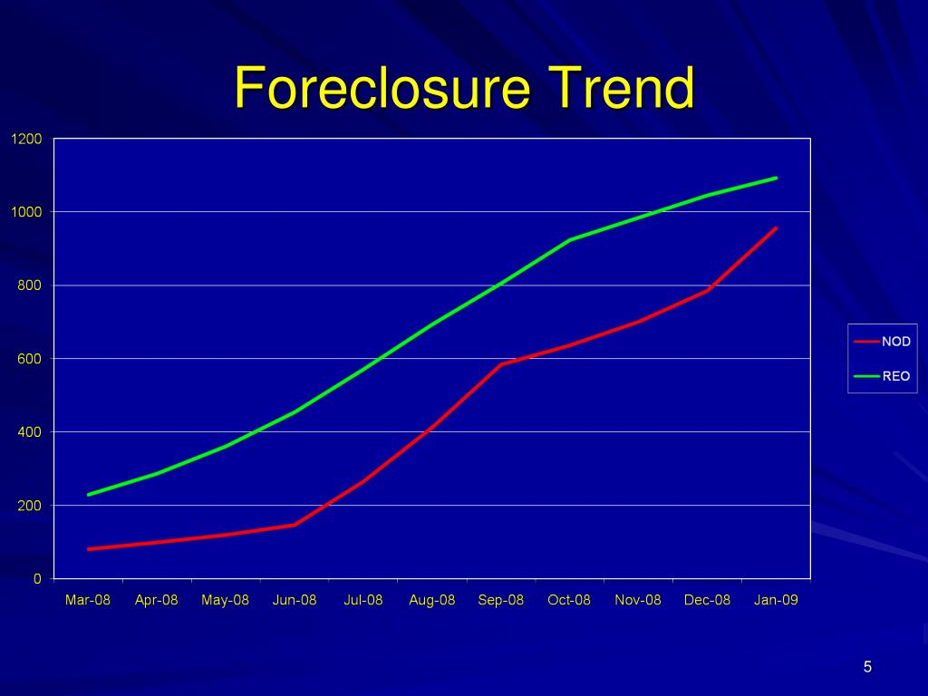 Foreclosure Trend