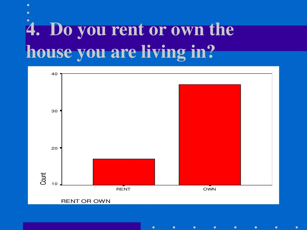 4.  Do you rent or own the house you are living in?