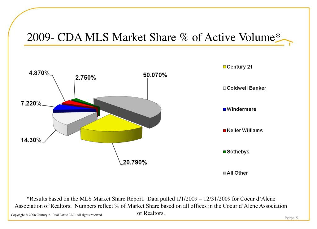 2009- CDA MLS Market Share % of Active Volume*