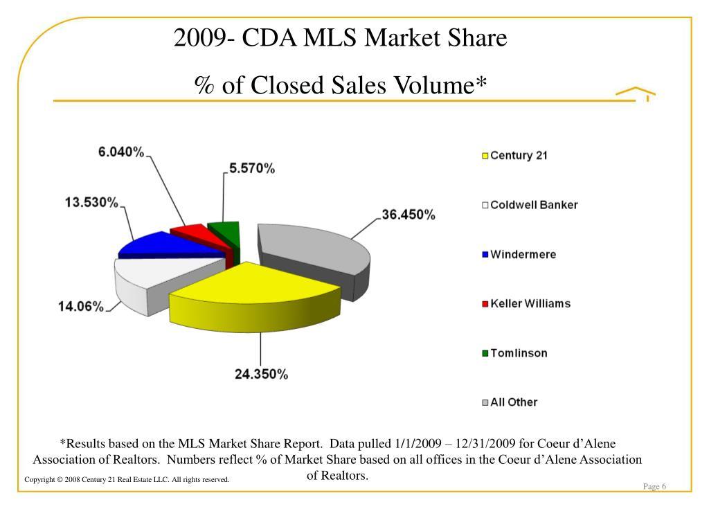2009- CDA MLS Market Share