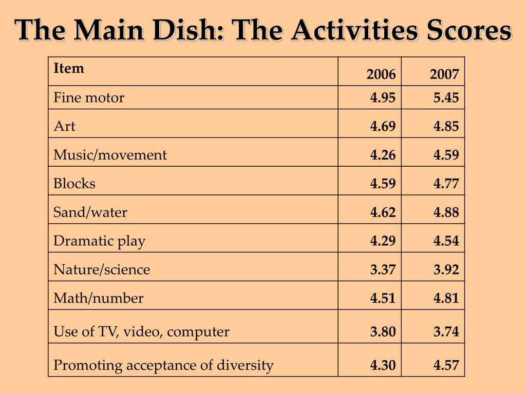 The Main Dish: The Activities Scores