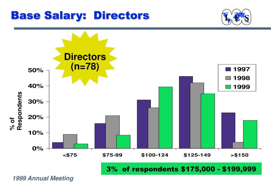 Base Salary:  Directors
