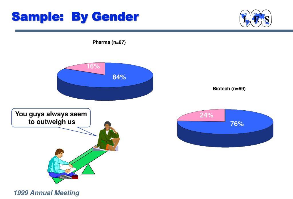 Sample:  By Gender