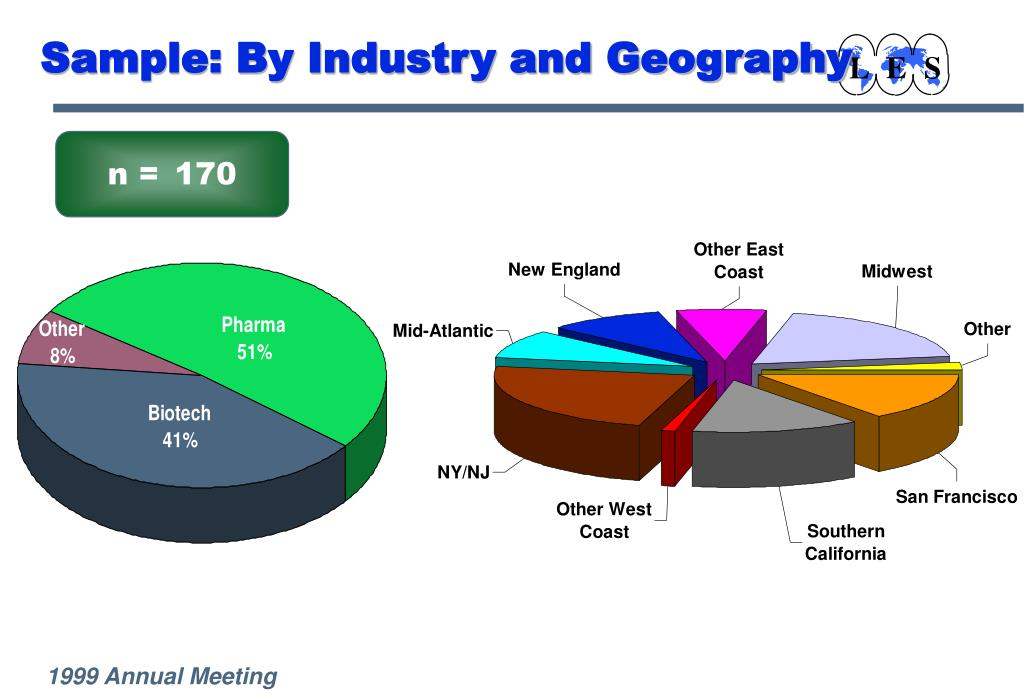 Sample: By Industry and Geography