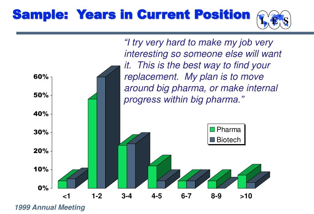 Sample:  Years in Current Position