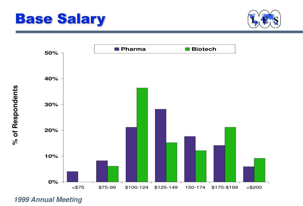 Base Salary