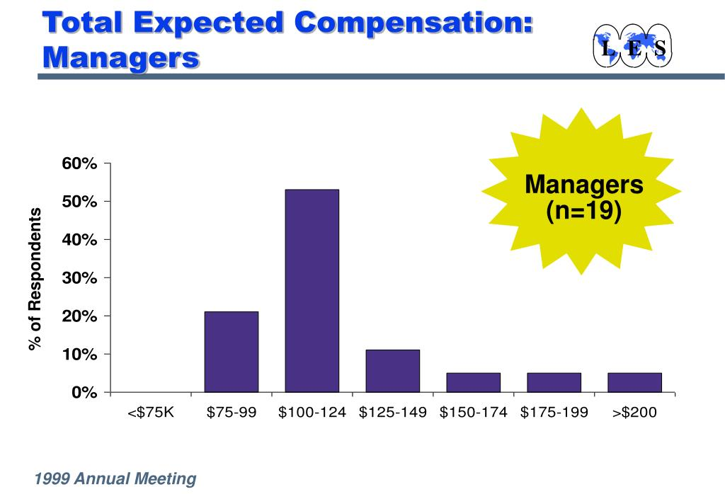 Total Expected Compensation:  Managers