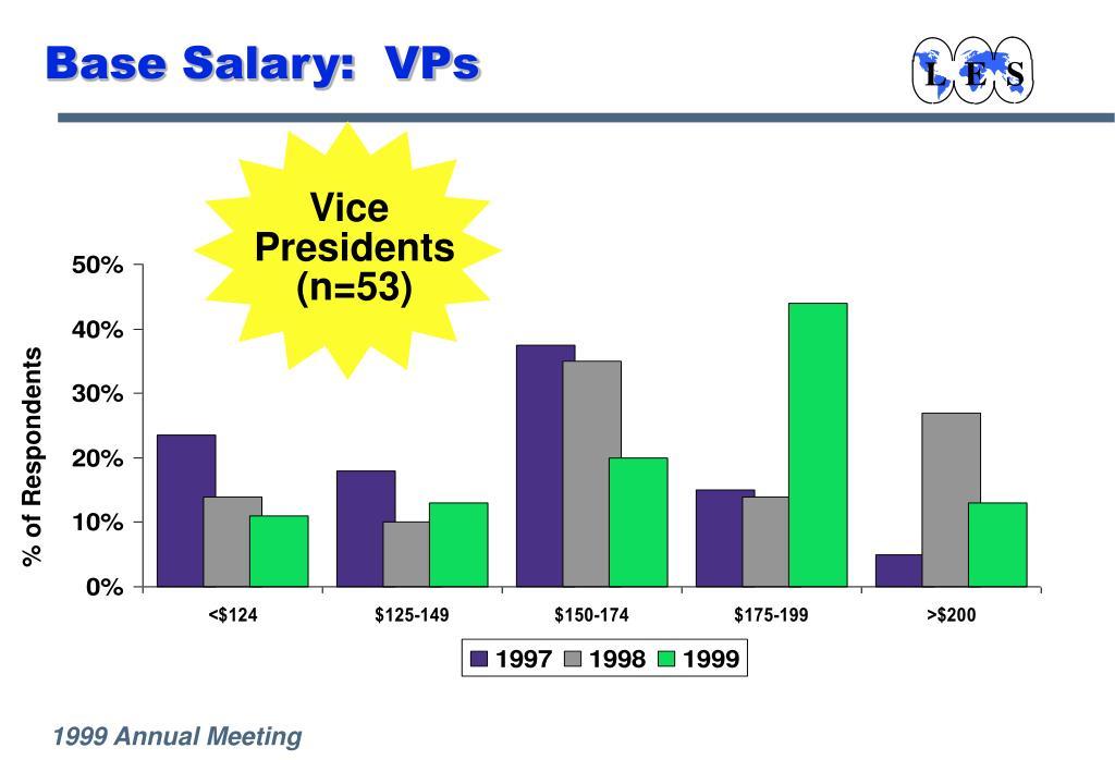 Base Salary:  VPs