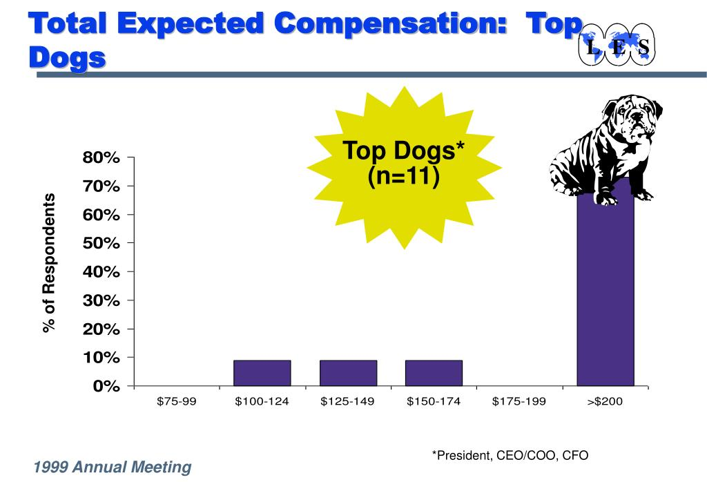 Total Expected Compensation:  Top Dogs