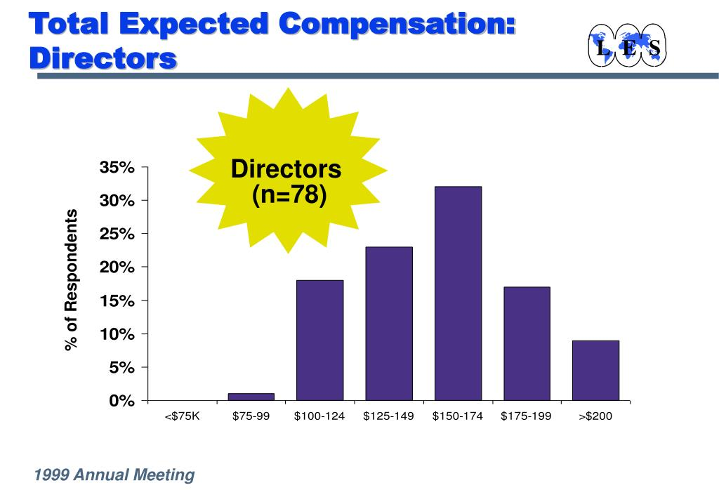 Total Expected Compensation:  Directors