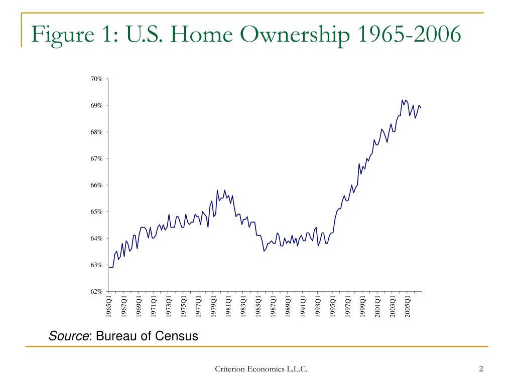 Figure 1: U.S. Home Ownership 1965-2006