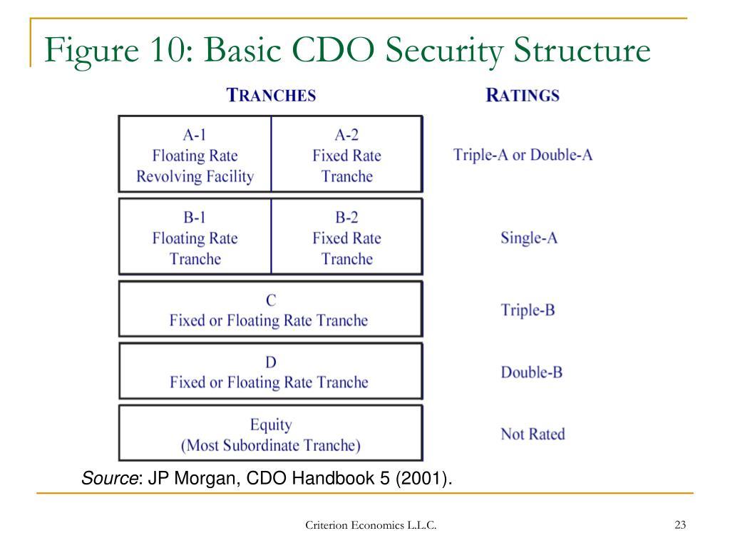 Figure 10: Basic CDO Security Structure