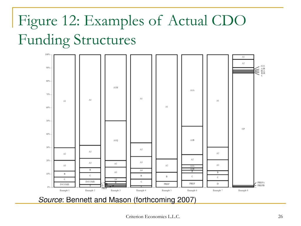 Figure 12: Examples of Actual CDO Funding Structures