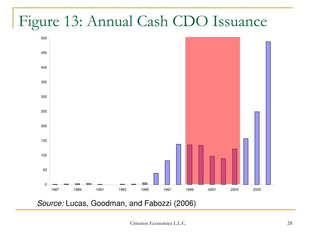 Figure 13: Annual Cash CDO Issuance