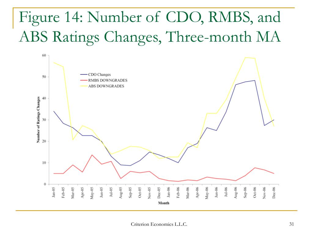 Figure 14: Number of CDO, RMBS, and ABS Ratings Changes, Three-month MA