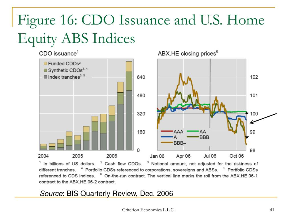 Figure 16: CDO Issuance and U.S. Home Equity ABS Indices