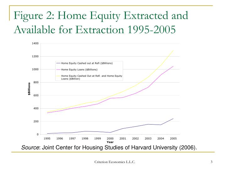 Figure 2 home equity extracted and available for extraction 1995 2005