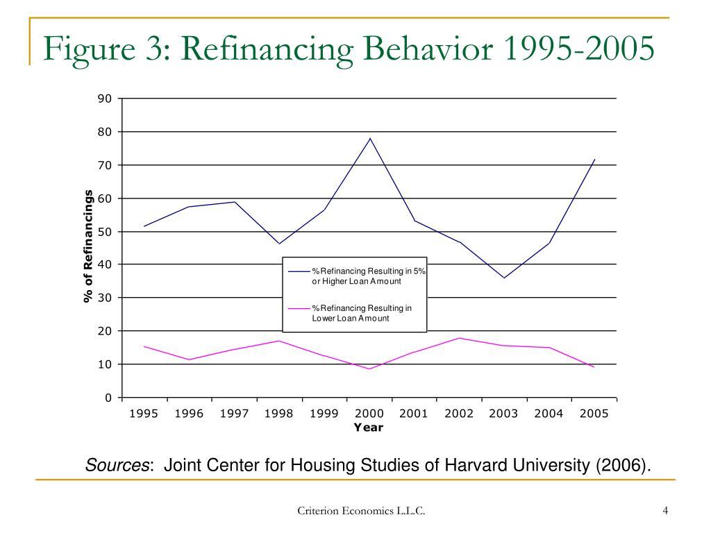 Figure 3: Refinancing Behavior 1995-2005