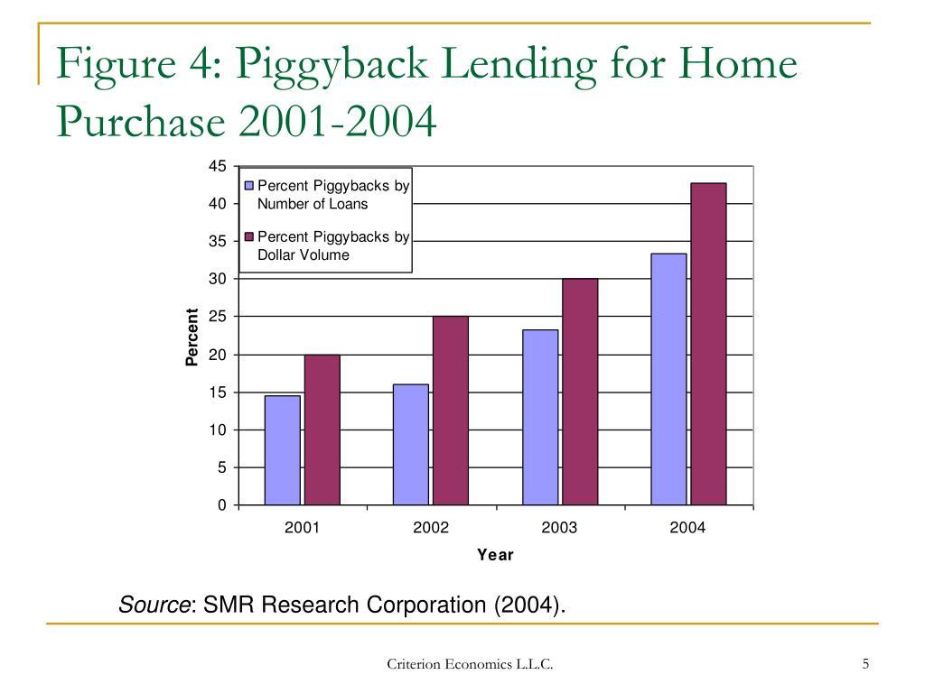 Figure 4: Piggyback Lending for Home Purchase 2001-2004